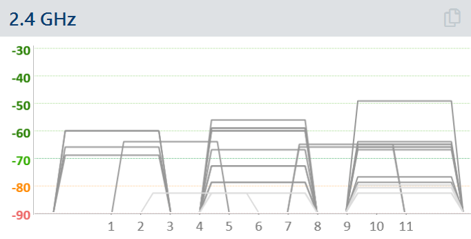 WiFi networks overlapping in 2.4 GHz