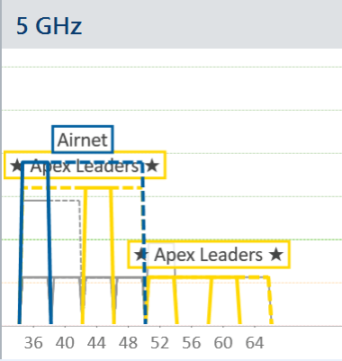 80 MHz wide channel in 5 GHz with loud neighbor is a shouting match