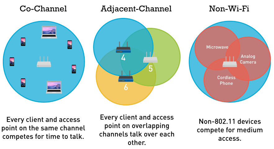 Co-channel - Every client and access point on the same channel competes for time to talk. Adjacent-Channel - Every client and AP on overlap channels talk over each other. Non-WiFi - Non-802.11 devices compete for medium access