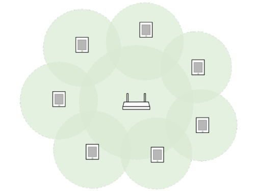 a wifi access point and its connected devices