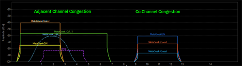 Adjacent and Co-Channel Interference | MetaGeek