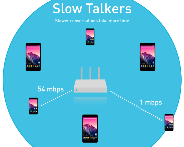 slow wifi talkers hold up all clients